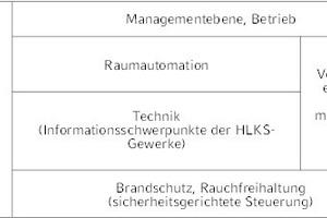 """<div class=""""grafikueberschrift"""">Bereiche der Gebäudeautomation</div>"""