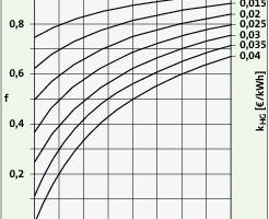 Bild<strong> 2</strong>: Verteilfaktor f in Abhängigkeit von den spezifischen Grundkosten k<sub>HG</sub><br />
