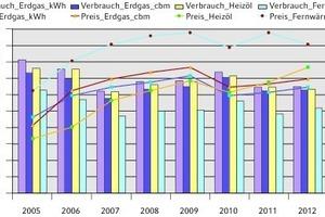 """<div class=""""grafikueberschrift"""">Verbrauchs- und Energiepreisentwicklung</div>Verlauf des mittleren jährlichen nicht witterungsbereinigten Verbrauchs für die Raumheizung und Endenergiepreise"""
