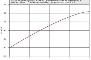 """<div class=""""grafikueberschrift"""">Selbstalkalisierung</div>"""