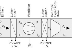 """<div class=""""grafikueberschrift"""">Das Zuluftgerät der RLT-Anlage</div>"""