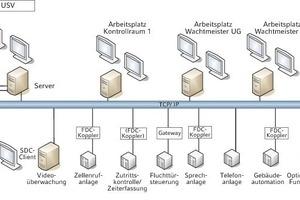 """<div class=""""grafikueberschrift"""">Sicherheitstechnik</div>Topologie der Gefahrenmeldeanlage """"Topsis"""" mit aufgeschalteten Subsystemen<br />"""