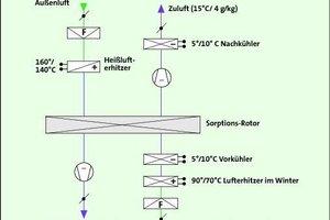 Bild <strong>4</strong>: Lufttrocknung mittels Kombination Oberflächenkühler und Sorptionsrotor