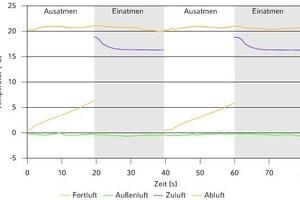 """<div class=""""grafikueberschrift"""">Temperaturverlauf mit regenerativer WRG</div>Das Integral zwischen Ab- und Fortlufttemperatur beim Ausatmen respektive Zu- und Außenlufttemperatur beim Einatmen ist dabei proportional zur übertragenen Wärmemenge"""