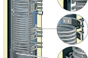 Bild 9: Durchlaufspeicher mit Wärmedämmung<br />