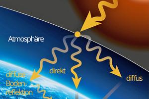 Modell der solaren Strahlung