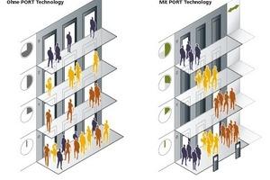 """<div class=""""grafikueberschrift"""">Die Port-Technologie </div>Die Port-Technologie ordnet Nutzer mit identischen Zieletagen einem Aufzug zu. Auf diese Weise werden Zwischenstopps vermieden."""