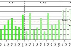 """<div class=""""grafikueberschrift"""">Energiebedarf und -verbrauch</div>Vergleich zwischen Energieverbrauch und errechnetem Energiebedarf nach der Sanierung"""
