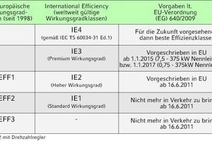 """<div class=""""grafikueberschrift"""">Neue Wirkungsgradklassen</div>Die neue Norm IEC 60034-30:2009 löst die seit 1998 in Europa bestehende Unterteilung in die drei Wirkungsgradklassen EFF3 bis EFF1 durch eine neue """"IE""""-Klassifizierung ab; sie definiert weltweit gültige Wirkungsgradklassen für Drehstrommotoren mit Käfigläufern im Leistungsbereich von 0,75 bis 375 kW; derzeit ist die IEC 60034-30:2011 in Arbeit, mit der die IE4-Klasse verbindlich definiert wird"""