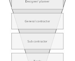 "<div class=""grafikueberschrift"">Die Geschäftsprozesse ändern sich </div>das lineare Modell ..."