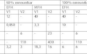 Tabelle 1: Gegenüberstellung der Anlagenparameter im Neubau