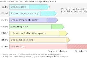 """<div class=""""grafikueberschrift"""">Brennstoffzellen </div>können heute schon wirtschaftlich betrieben werden."""