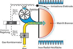 """""""Lambda Pro Control"""" erkennt Schwankungen der Gasqualität und gleicht sie sofort aus."""