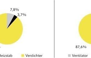 Bild 14: Verteilung Anteil Verdichter, Ventilator und elektrische Zusatzheizung für Luf/Wasser-Wärmepumpe und Abluft-Wärmepumpe<br />
