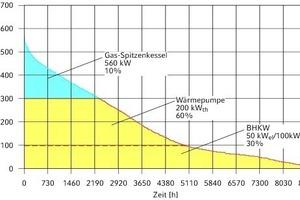 """<div class=""""grafikueberschrift"""">Jahresdauerlinie Wärmeversorgung </div>""""Seelberg-Wohnen"""" gemäß Energiekonzept; die Anteile der Wärmeerzeuger wurden im Verlauf der Betriebsoptimierung nach wirtschaftlichen Kriterien leicht verändert"""