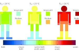 """<div class=""""grafikueberschrift"""">Temperaturbewertung </div>bei einem vertikalen Temperaturgradienten von ΔT/Δy = 8 K/m und mittleren Raumtemperaturen von 20 °C, 23 °C und 26 °C"""