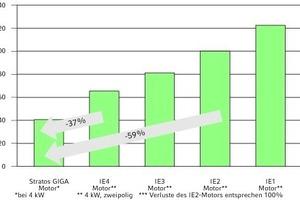 """<div class=""""grafikueberschrift"""">Geringere Motorverluste</div>Die Motorverluste des neuen HED-Motors von Wilo sind deutlich geringer, da alle Komponenten für höchste Wirkungsgrade optimiert wurden"""