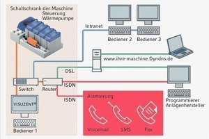 "<div class=""grafikueberschrift"">Elektrische Anbindung</div>Schaltschema der Systemsteuerung<br />"