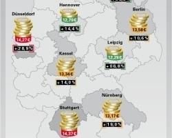 Die Techem-Studie zeigt deutliche regionale Unterschiede bei Kostensteigerung