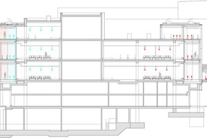 Visualisierung des Energiekonzeptes: Isoliert wird das Gebäude durch den 4,5 m breiten Raum der Klimafassade. Die Wärmeübergabe erfolgt über die Niedertemperatur-Heizdecken, genauso wie die Kühlübergabe über die Kühldecken.