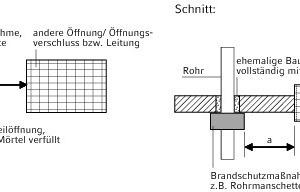 """<div class=""""grafikueberschrift"""">Beispiel 3</div>Abstand bei öffnungsüberdeckenden Abschottungen/Einbauten"""