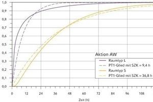 """<div class=""""grafikueberschrift"""">4 Abweichungen im dynamischen Verhalten</div> Normierte Übergangsfunktionen der Kühllast für die Aktion AW im Vergleich mit dem SZK-Verfahren<br />"""