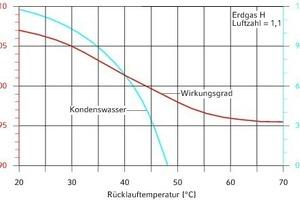 """<div class=""""grafikueberschrift"""">Kondenswassermenge und Wirkungsgrad</div> in Abhängigkeit von der Rücklauftemperatur"""