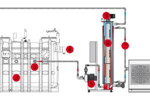 Das warme Abwasser gelangt über den Zulauf (1) in den Fettabscheider (2). Von dort wird es mittels der Zirkulationseinheit (5) aus dem Fettabscheider gezogen (3). Das noch warme Abwasser fließt dann in den Wärmetauscher (8), wird dort abgekühlt und zurückgeführt (10). Die Temperatur am Ablauf (4) des Fettabscheiders wird dadurch deutlich gesenkt. Der Innenraum des Wärmetauschers wird regelmäßig durch die Reinigungseinheit (9) gereinigt. Die gewonnene Energie wird auf den Solekreislauf (7) der Wärmepumpe (6) übertragen und steht somit für weitere Anwendungen bereit.