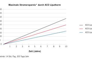 """Beispielrechnung für einen Fettabscheider NS 7 (1,6 m<sup>3</sup>): Bei einem durchschnittlichen Strompreis von 0,18 €/kWh und einer Betriebsdauer von 10 h an 300 Tagen erzeugt """"ACO Liputherm"""" Strom im Wert von 3.240 €. Abzüglich der jährlichen Kosten für Wartung (ca. 600 €) und den monatlichen Aufwendungen für die Entsorgung (12 x ca. 80 €/m<sup>3</sup>) erwirtschaftet """"ACO Liputherm"""" einen Überschuss von jährlich rund 1.100 €."""