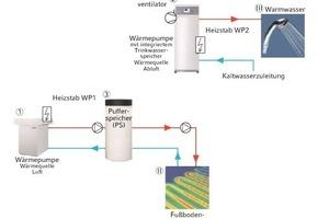 Bild 13: Hydraulikschaltplan der Anlage<br /><br />