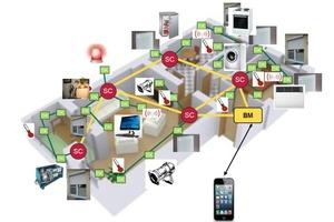 Darstellung der Wohnungsstruktur mit der Vielfalt der gesteuerten Geräte und deren Vernetzung.