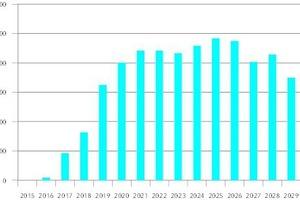 """<div class=""""grafikueberschrift"""">Umrüstung der Wärmeerzeuger </div>In 2020 sind ca. 450.000 Wärmeerzeuger zur Umrüstung vorgesehen. Um dies innerhalb von sechs bis zwölf Monaten durchführen zu können, werden bis zu 600 qualifizierte Kräfte ganztags im Einsatz sein."""