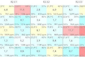 """<div class=""""grafikueberschrift"""">Heizenergieverbrauch </div>von R2 während eines Wintermonats, als chromatische Darstellung der Fassade. Die Kästen entsprechen einzelnen Wohnungen. Innerhalb der Kästen entspricht die Zahl in der Mitte dem spezifischen Heizenergieverbrauch der jeweiligen Wohnung in dem Betrachtungsmonat, der Wert oben links entspricht der Durchschnittsraumtemperatur, der Wert oben rechts entspricht der durchschnittlichen Raumluftfeuchtigkeit, der Wert unten links entspricht der durchschnittlichen Fensteröffnungszeit, der Wert unten rechts entspricht der durchschnittlichen Kohlenstoffdioxidkonzentration. Die verwendete Farbskala (rot ist hoch, blau ist niedrig) bezieht sich auf den Heizenergieverbrauch der Wohnungen."""