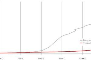 """<div class=""""grafikueberschrift"""">Verformung der Montageschienen </div>Theorie und Ergebnisse in der Praxis"""