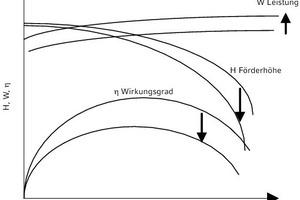 """<div class=""""grafikueberschrift"""">Einsatz von Sole statt Wasser</div>Geänderte Förderhöhe und Leistungsaufnahme sowie geänderter Wirkungsgrad für Flüssigkeiten mit höherer Viskosität"""