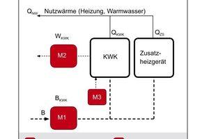 Auch wenn der thermische Anteil der Brennstoffkosten rechnerisch ermittelt wird, ist nach VDI 2077/3.1 eine reduzierte Mindestmessausstattung erforderlich; das Beispiel zeigt eine geprüfte KWK-Anlage mit Modulation; die Spitzenlast deckt ein separater Heizkessel; die Jahresnutzungsparameter der KWK-Anlage müssen jährlich neu ermittelt werden Quelle: Minol, gemäß VDI 2077/3.1