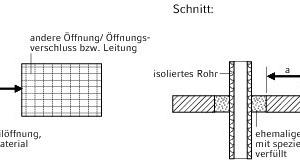 """<div class=""""grafikueberschrift"""">Beispiel 1</div>Abstand zwischen Öffnungen, die mit speziellen brandschutztechnisch nachgewiesenen Materialien verschlossenen sind/werden"""