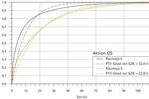 """<div class=""""grafikueberschrift"""">3 Abweichungen im dynamischen Verhalten</div> Normierte Übergangsfunktionen der Kühllast für die Aktion QS im Vergleich mit dem SZK-Verfahren<br />"""