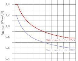 """<div class=""""grafikueberschrift"""">Veränderung von U<sub>m,max</sub></div>"""