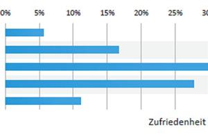 Bild 1: Zufriedenheit mit der Leistungsqualität externer Dienstleister