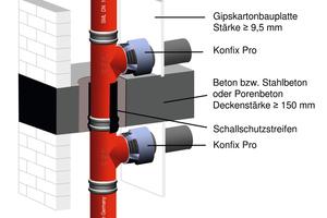 """Abschottung """"Curaflam System Konfix Pro"""" mit abZ Z.Nr. 19.17-2074"""
