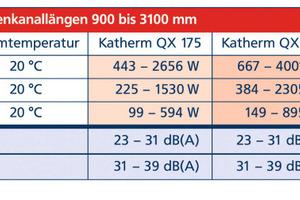 """Planer überzeugt das """"Katherm QX""""-Programm mit leistungsstarken Daten, die in Anlehnung an DIN 4704/DIN EN 442 geprüft sind<br />"""