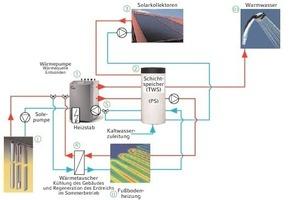 Bild 8: Hydraulikschaltplan der Anlage<br />
