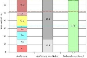 """<div class=""""grafikueberschrift"""">Plus-Energie-Standard</div>"""