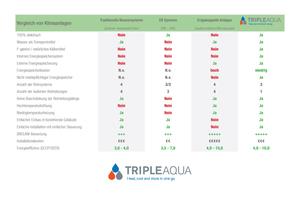 """<div class=""""Bildtitel"""">Vergleich der """"TripleAqua"""" zu herkömmlichen Systemen</div>"""