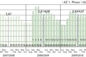 Bild 2: Arbeitszahlen der Sole/Wasser-Wärmepumpenanlagen (Zahlen unten stehen für die Anzahl der im jeweiligen Monat insgesamt vermessenen Anlagen, Zahlen oben stehen für die mittlere Jahresarbeitszahl)<br />
