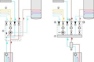"""<div class=""""grafikueberschrift"""">Hydraulikschema</div>Das Schema vergleicht die Schaltungen für eine Heizungsanlage mit Brennwertheizgerät (4), statischem Heizkreis (1), gemischtem Heizkreis (2) sowie Speicher-Trinkwassererwärmung (3); links mit der Pumpengruppe """"Condix"""" (5), rechts bei konventioneller Installation mit den dafür erforderlichen Pumpengruppen (8, 9, 10). Auf eine hydraulische Weiche (6) und einen Heizkreisverteiler (7) kann bei der Installation mit """"Condix"""" (5) verzichtet werden."""